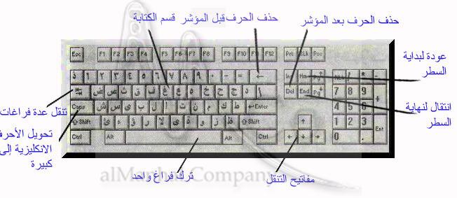 لوحة المفاتيح البلاستيكية المتكاملة الحاسوب الصناعية مع أجهزة الكمبيوتر  المحمول - ستايل مفتاح